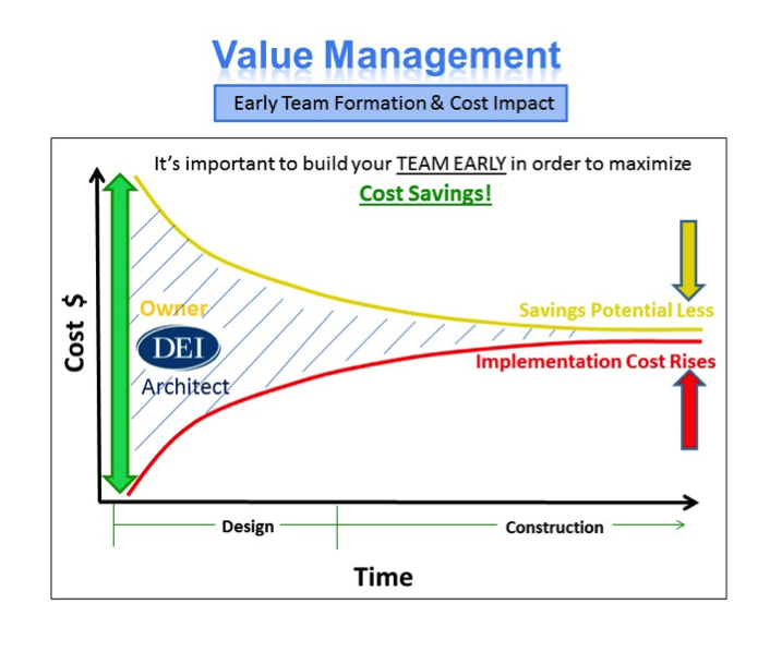 value risk management in construction essay Risk management essay  building a focus on delivery of value, explicit management of resources including but not limited  read more free business essays .